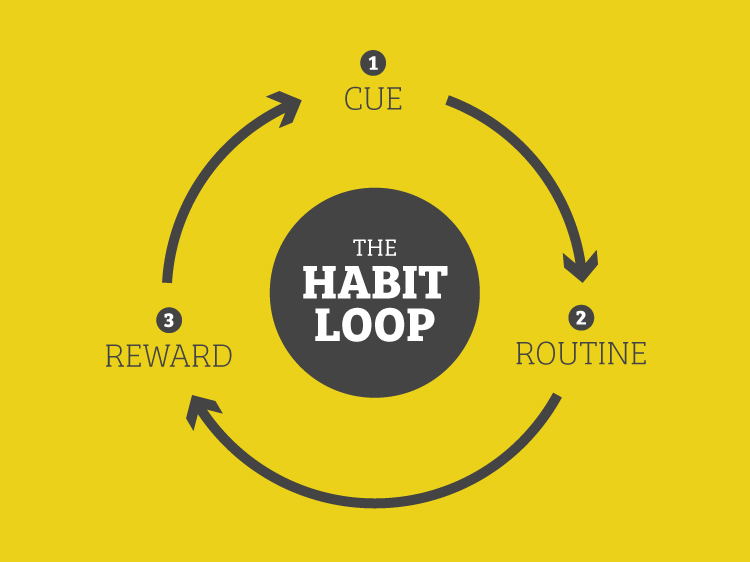 Breaking The Cycle: The Habit Loop